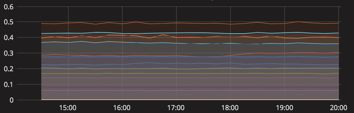 Grafana Line Graph